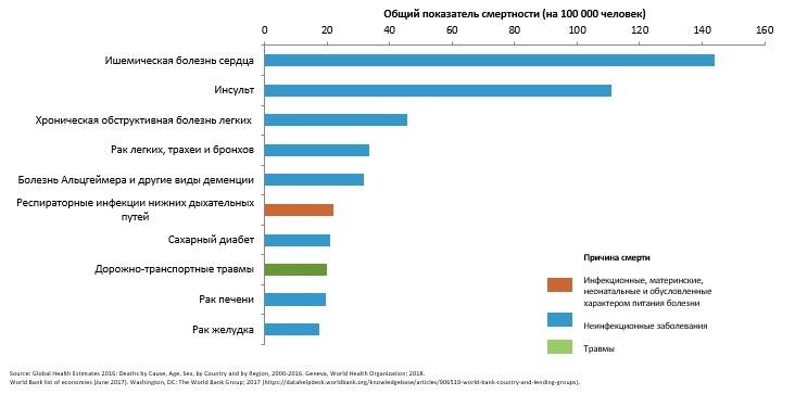 Смертность в странах